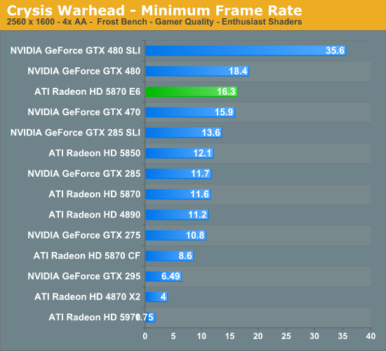 Crysis Warhead - Minimum Frame Rate