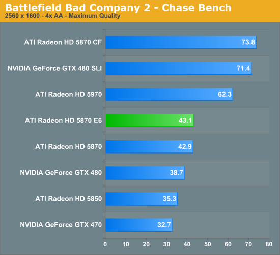 Battlefield Bad Company 2 - Chase Bench