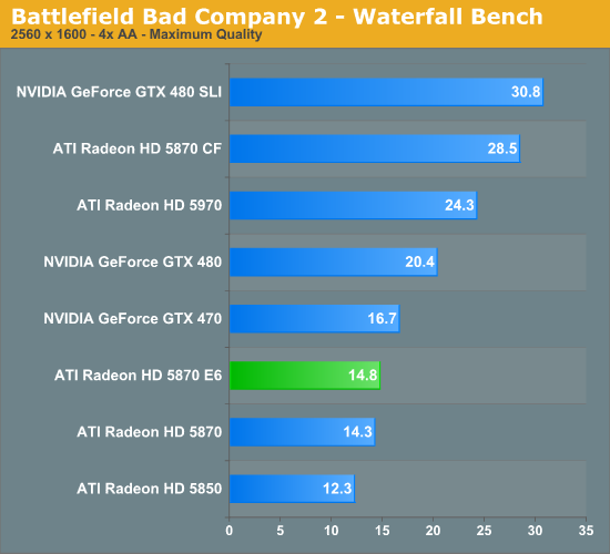 Battlefield Bad Company 2 - Waterfall Bench