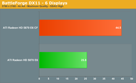 BattleForge DX11 - 6 Displays