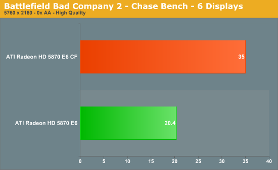 Battlefield Bad Company 2 - Chase Bench - 6 Displays
