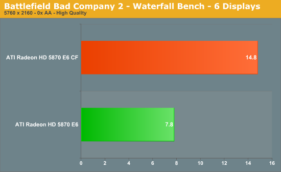 Battlefield Bad Company 2 - Waterfall Bench - 6 Displays