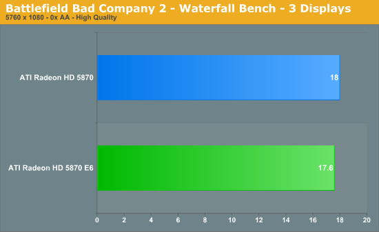 Battlefield Bad Company 2 - Waterfall Bench - 3 Displays