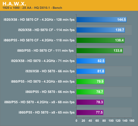 h a w x takes flight on the 920 ati hd 5870 scaling performance