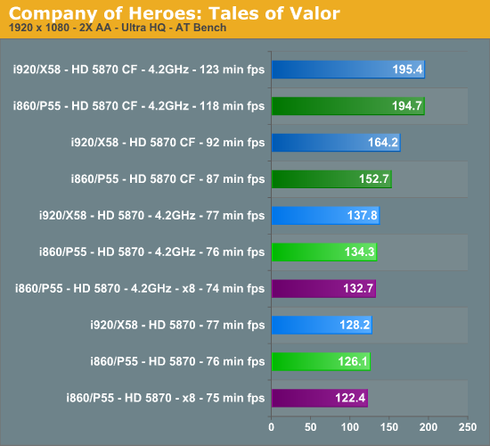 Resident Evil Meets Tales Of Valor Ati Hd 5870 Scaling