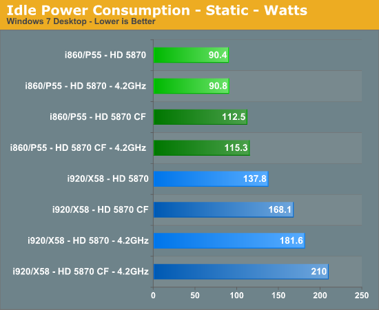 Idle Power Consumption - Static - Watts