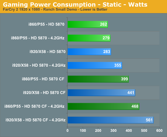 Gaming Power Consumption - Static - Watts