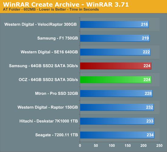 WinRAR Create Archive - WinRAR 3.71
