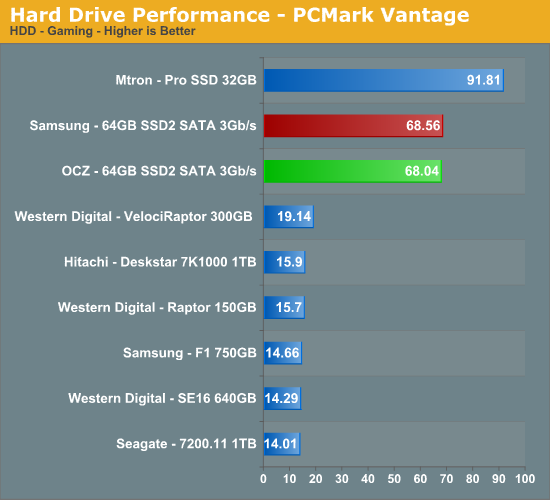 Hard