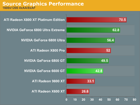 Source Graphics Performance