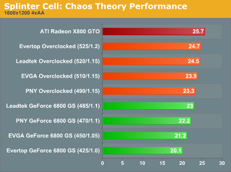 Splinter Cell: Chaos Theory Performance