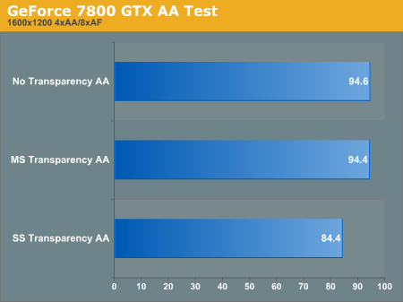 GeForce 7800 GTX AA Test
