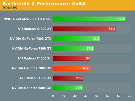 Battlefield 2 Performance 4xAA