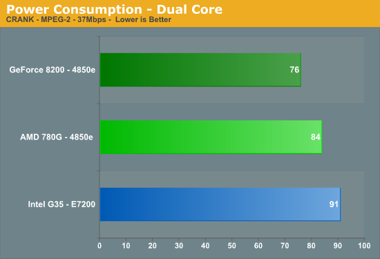http://images.anandtech.com/graphs/780power_04160870438/16834.png