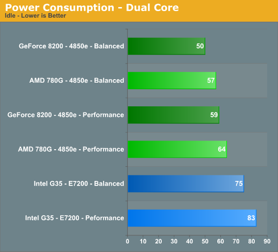 http://images.anandtech.com/graphs/780power_04160870438/16838.png
