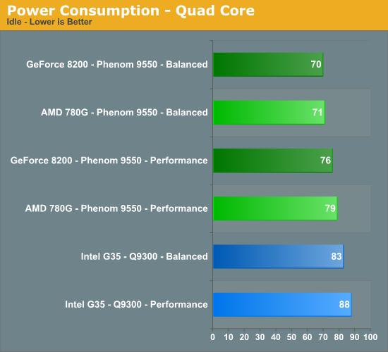 Power Consumption - Quad Core