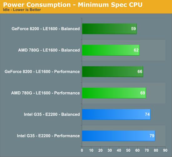 Power Consumption - Minimum Spec CPU