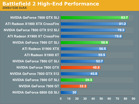 Battlefield 2 High-End Performance