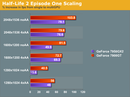 Half-Life 2 Episode One Scaling