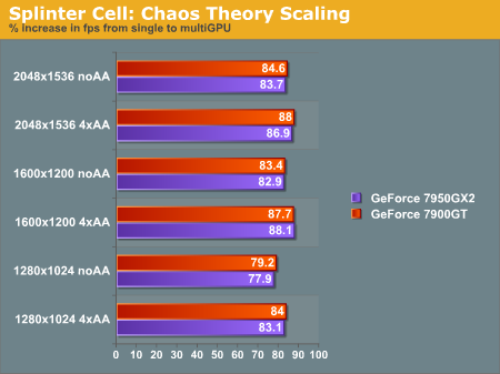 Splinter Cell: Chaos Theory Scaling