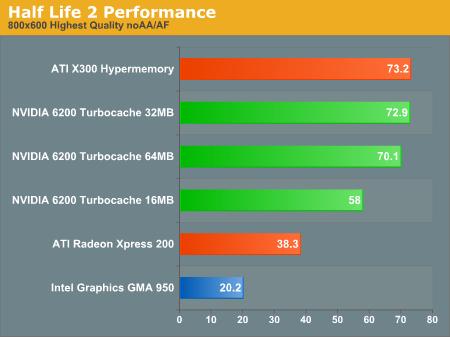 Half Life 2 Performance