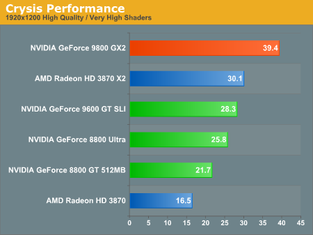 Crysis Performance