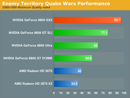 Enemy Territory Quake Wars Performance