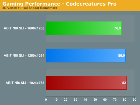 Gaming Performance - Codecreatures Pro