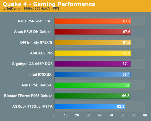 Quake 4 - Gaming Performance