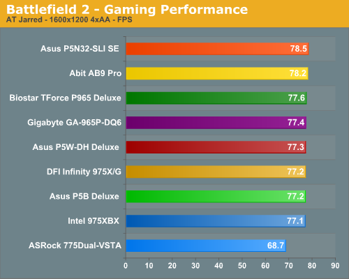 Battlefield 2 - Gaming Performance