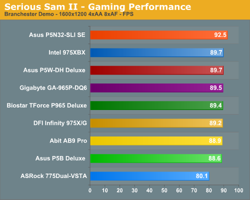 Serious Sam II - Gaming Performance