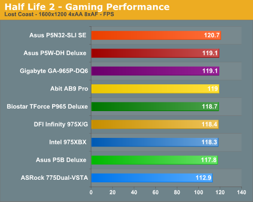 Half Life 2 - Gaming Performance