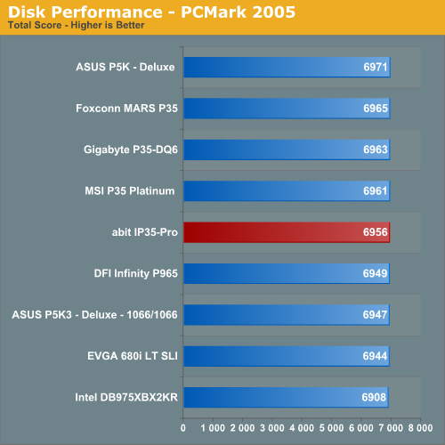 Disk Performance - PCMark 2005