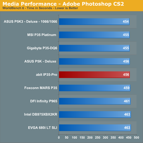 Media Performance - Adobe Photoshop CS2