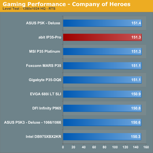 Gaming Performance - Company of Heroes