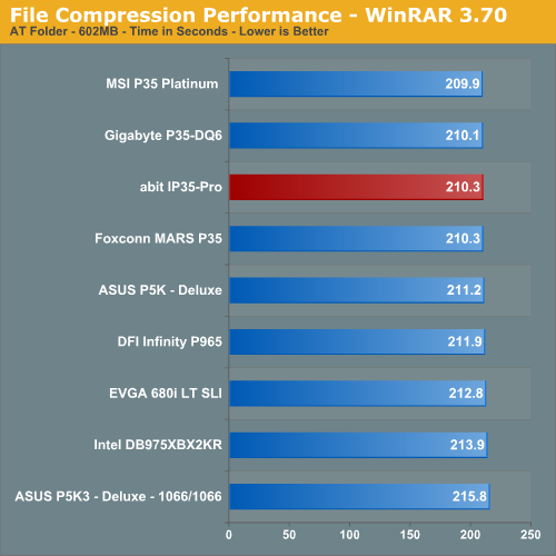 File Compression Performance - WinRAR 3.70