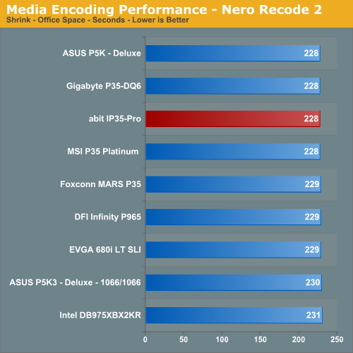 Media Encoding Performance - Nero Recode 2