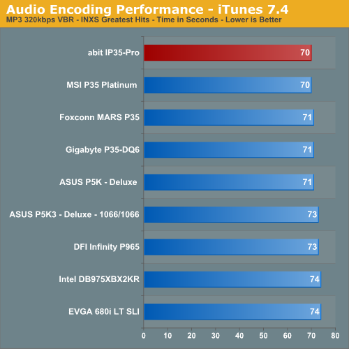Audio Encoding Performance - iTunes 7.4