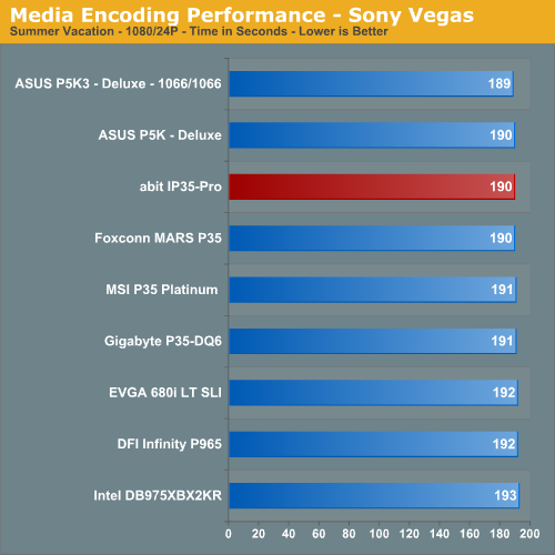 Media Encoding Performance - Sony Vegas