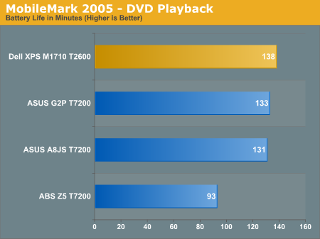 MobileMark 2005 - DVD Playback