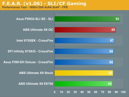 F.E.A.R. (v1.06) - SLI/CF Gaming