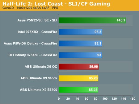Half-Life 2: Lost Coast - SLI/CF Gaming
