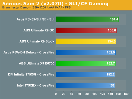 Serious Sam 2 (v2.070) - SLI/CF Gaming