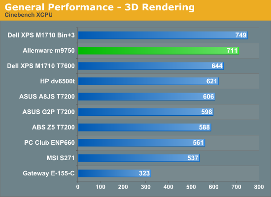 General Performance - 3D Rendering