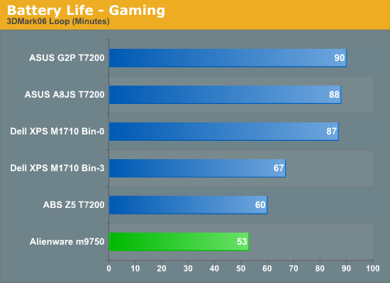 Battery Life - Gaming