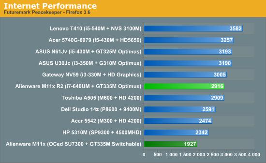Internet Performance