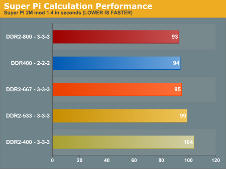 Super Pi Calculation Performance