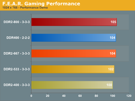 F.E.A.R. Gaming Performance