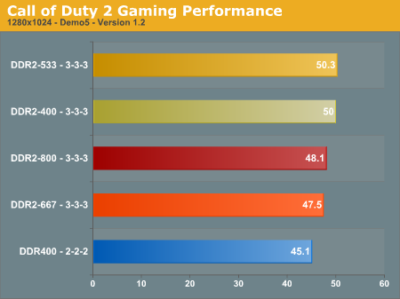 With the exception of Call of Duty 2, DDR2-800 takes the top spot, followed