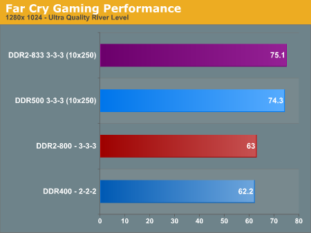 Far Cry Gaming Performance